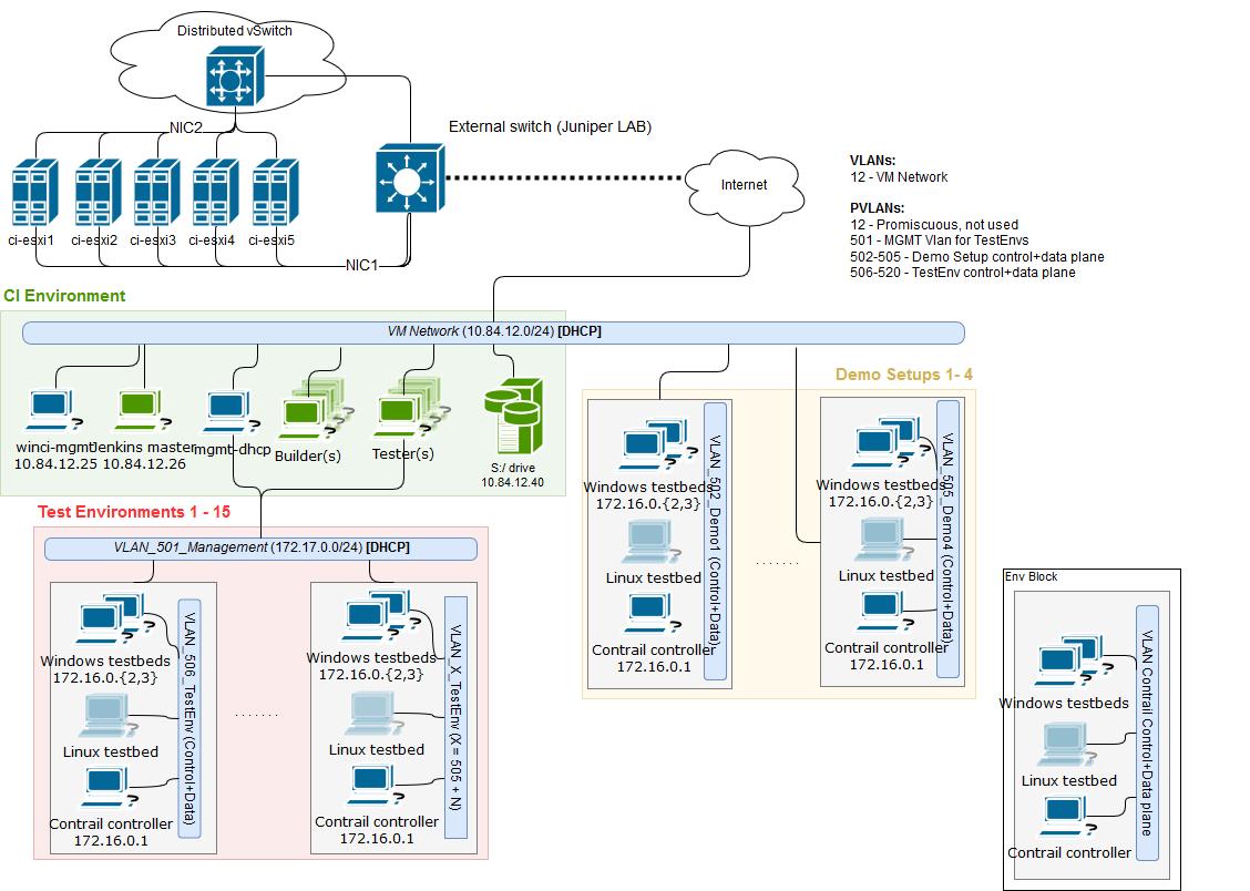 Windows Ci Infrastructure Diagram